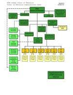 School Organization Charts School Of Education Organization Chart School Of Education