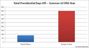Obamas Time Away From The Office Msnbc