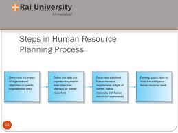 introduction to human resource planning learning objectives  15 steps in human resource planning process 15