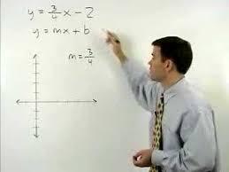 slope intercept form mathhelp com algebra help