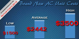 average cost of air conditioning unit. Beautiful Conditioning The Average Cost To Buy A Brand New Ac Unit Is 244250 For Average Cost Of Air Conditioning Unit O