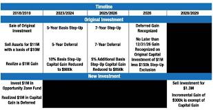 Opportunity Zone Investments Peoriamagazines Com