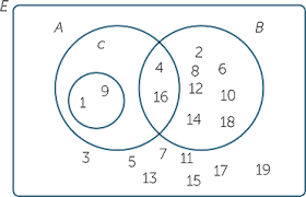 Venn Diagram And Set Notation Sets_and_venn_diagrams