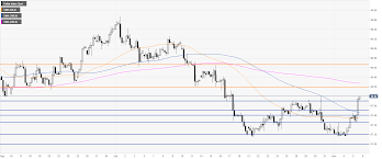 Us Dollar Index Technical Analysis Dxy Is Erasing Last