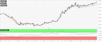 Usd Cnh Technical Analysis Eyes 7 00 Pboc Fix Likely