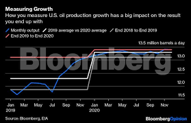 Crude Oil Price Does Opec See Us Oil Output As Half Full Or