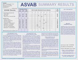 Asvab Score Chart Gallery Of Chart 2019