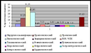 Реферат Работа медсестры отделения реанимации и анестезиологии  Работа медсестры отделения реанимации и анестезиологии