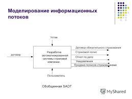 Презентация на тему Тема проекта Разработка АРМ страхового  5 Моделирование информационных потоков Обобщенная sadt
