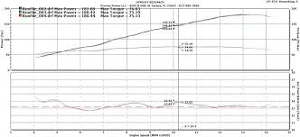 Dynamometer Chart 2013 Bmw S1000rr Dyno Results Graphs Hosepower Dragtimes Com