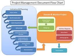 Program Management Process Templates Project Management