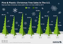 Chart Pine Plastic Christmas Tree Sales In The U S
