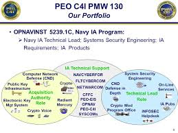 Navy Information Assurance And Cyber Security Ppt Download