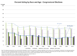 Voting Chart Maker Youth Vote In The United States Wikipedia