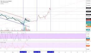 Poloniex Xbt Xrp Chart Bitcoin Countdown Wadsworth
