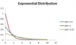 Types Of Probability 6 Probability Distributions Every Data Science Professional