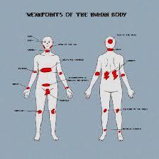 Pressure Point Chart Martial Arts Pressure Points Body Self Defense Chart Body Pressure
