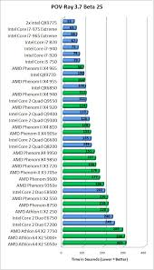 I7 Benchmark Chart Intel Core I5 750 And Core I7 870 Processors Page 11 Of 16