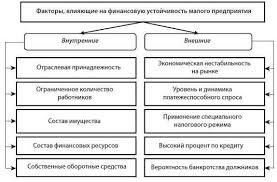Анализ финансового состояния и финансовой устойчивости предприятия  Факторы финансовой устойчивости