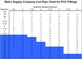 Pvc Pipe Dimension Chart Pvc Fitting Charts Metro Supply Company Nj Ny