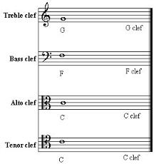 Treble Clef To Alto Clef Chart Treble Clef Bass Clef Alto Clef Tenor Clef Cello Sheet