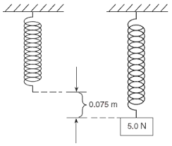 spring force diagram. the diagram below represents a spring hanging vertically that stretches 0.075 meter when 5.0-newton block is attached. spring-block system at rest force