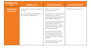Comparing the House and Senate Tax Reform Proposals in Tax Cuts ...
