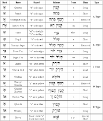 Old English Vowel Chart Hebrew Vowels Chart Hebrew Vowels Learn Hebrew Biblical