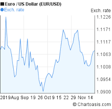 1 Euro To Dollar Chart Eur Usd 3 Months Chart Chartoasis Com