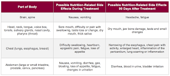 Side effects of oral chemotherapy