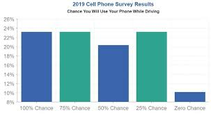 Chart Of Texting And Driving Statistics Texting And Driving Statistics In America 2019
