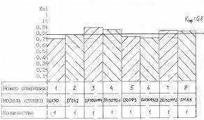 Расчет годовой производственной программы проектируемой детали  График загрузки оборудования представлен на рисунке 12 1