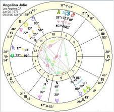 John Townleys Astrococktail Composites Vs Davison Time Charts