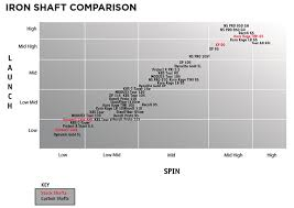Iron Shaft Comparison Chart Kbs Shafts Chart