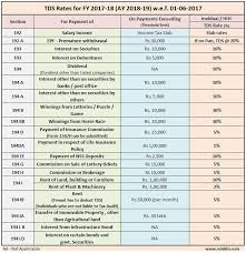 Tds Chart For Fy 2016 17 Latest Tds Rates Chart Fy 2017 18 Ay 2018 19 Tds List