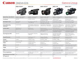 Canon Dslr Comparison Chart 2019 Canon Cinema Eos Camera Lineup Tools Charts Downloads