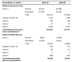 This totals £158.60 for the year. Http Researchbriefings Files Parliament Uk Documents Sn04517 Sn04517 Pdf