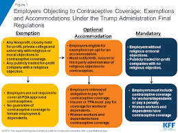 Types Of Coverage Exemptions Chart New Regulations Broadening Employer Exemptions To