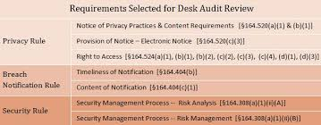 Ocr Sends Notification Letters To Phase 2 Hipaa Auditees Mintz