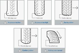 Tire Tread Percentage Chart Thorough Tire Wear Percentage Chart 2019
