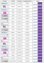 compare wedding insurance product of the week the wedding Wedding Insurance Premium compare wedding insurance comparison table Health Insurance Premiums