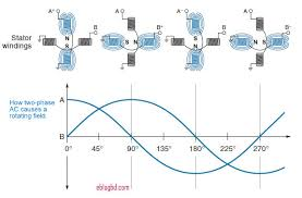 ac induction motor. how rotor rotates in an three phase ac induction motor