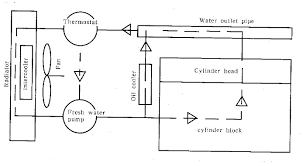 check cooling intake exhaust system of deutz engine schematic drawing of the cooling system jpg
