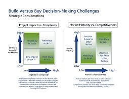Make Vs Buy Template Build Vs Buy Strategy