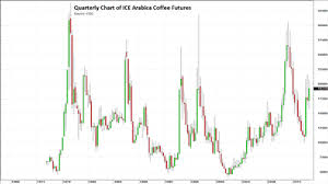 How To Trade Coffee Futures