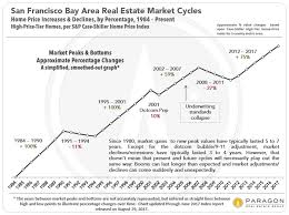 Housing Prices Bay Area Chart San Francisco Real Estate Market New Year Report