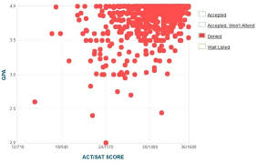 mit gpa sat score and act score acceptance data gpa sat and act data for students rejected from mit