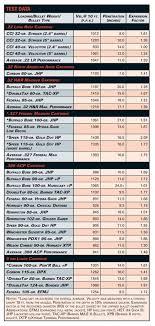 Caliber Power Chart Logical Rifle Caliber Stopping Power Chart Rifle Ammunition