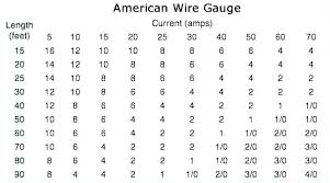 Current Carrying Capacity Of Copper Wire Chart Copper Wire Chart Laurinneal Co