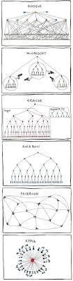 Trinity Industries Organizational Chart 16 Best Structural Framework Images Leadership Henry